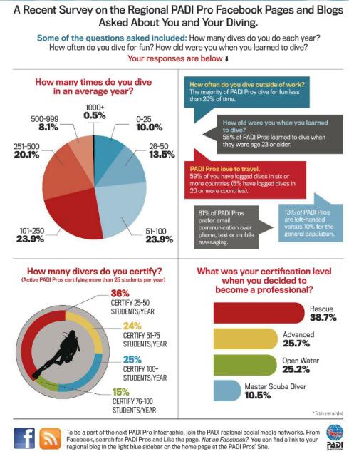 Undersea Journal Infographic